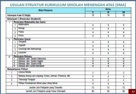 Peraturan pemerintah tentang penghentian kurikulum 2013