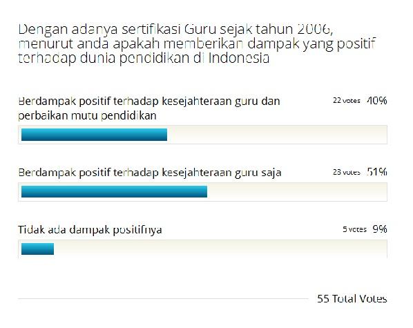 polling sertifikasi