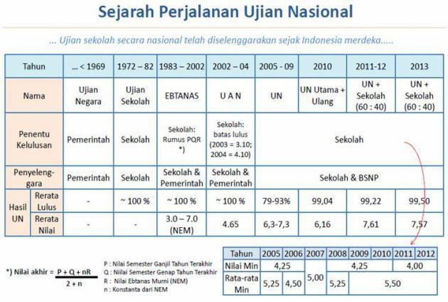 sejarah UN