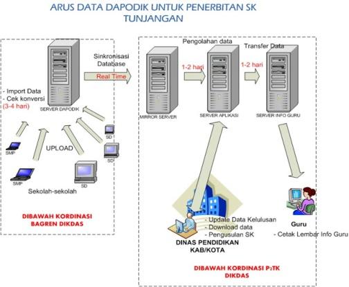 Arus-Data-Dapodik