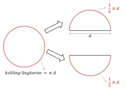 setengah-lingkaran